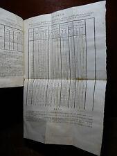 CARLETTI : ARMI PORTABILI da FUOCO  da TAGLIO - 1839 NAPOLI NOMENCLATURA PISTOLE